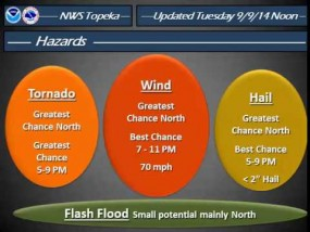 Severe Weather highly like through tonight